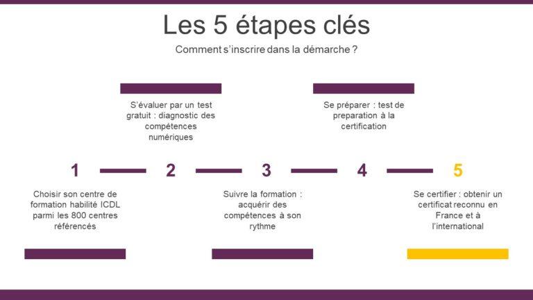 Schéma représentant les 5 étapes clés pour s'inscrire dans la démarche PCIE.