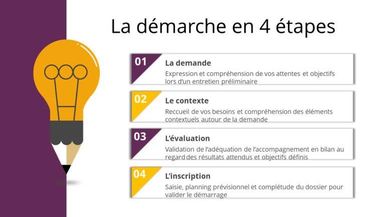 Schéma résumant la démarche mise en place lors du bilan de compétences.