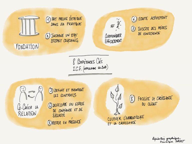 Schéma des 8 compétences clés du coach professionnel.