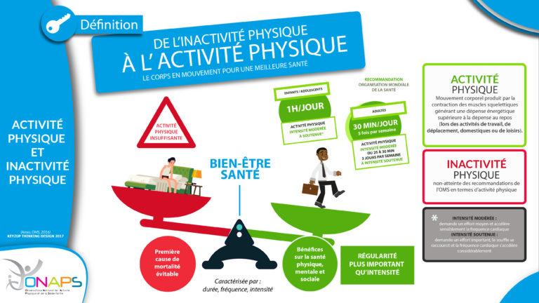 Infographie de l'inactivité physique à l'activité physique.