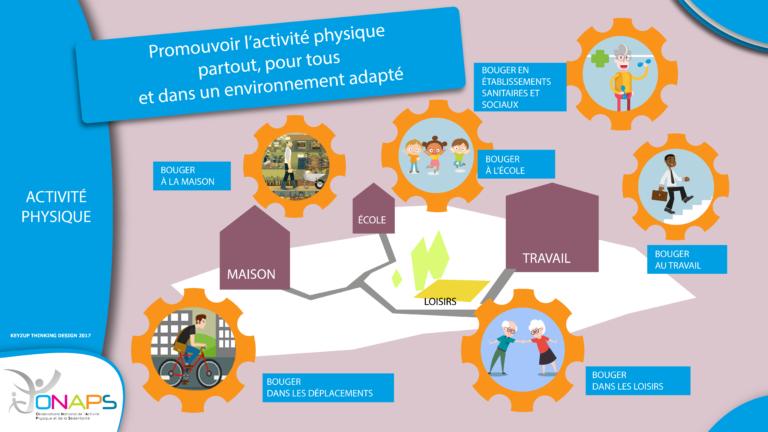 Infographie expliquant comment se motiver pour pratiquer une activité sportive.