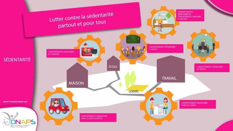Infographie sur la sédentarité.